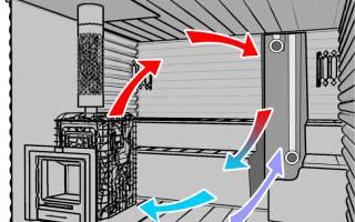 Вентиляция в сауне: устройство, схемы, ошибки